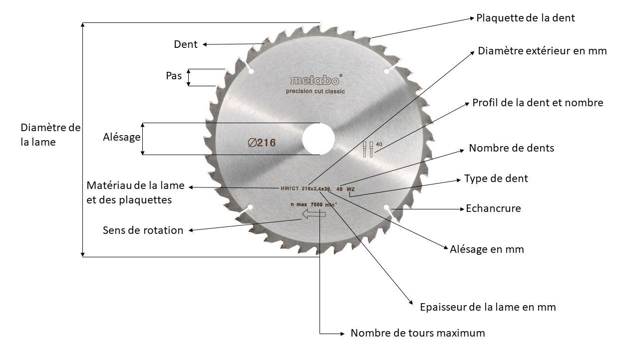 choisir lame scie circulaire