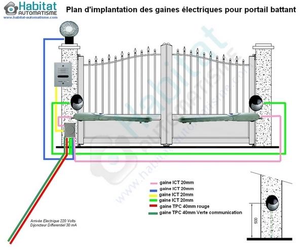 moteur electrique pour portail