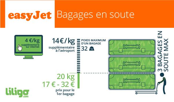 poids bagage à main easyjet